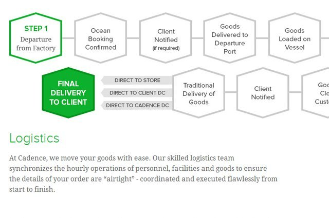 Custom Infographic for Logistical Process